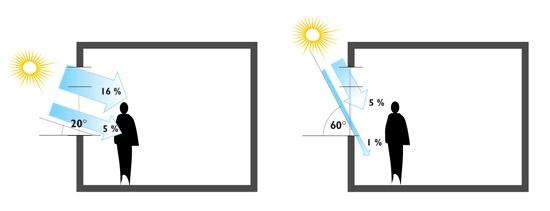 <br>První znázorňuje interiér odstíněný běžnou sluneční clonou, na další fotografii je odstíněný interiér pomocí Screenové rolety za stejných vnějších světelných podmínek. Na ploše, kam nedopadá sluneční světlo, je u stínění roletovým Screenen hodnota intenzity osvětlení více než dvojnásobná