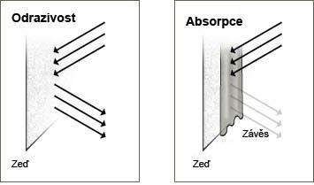 Rozdíl mezi odrazivostí a absorpcí rolet