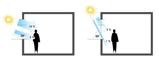 Optimalizace denního světla pomocí rolety Screen