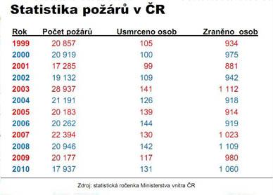 Statistika požárů v ČR